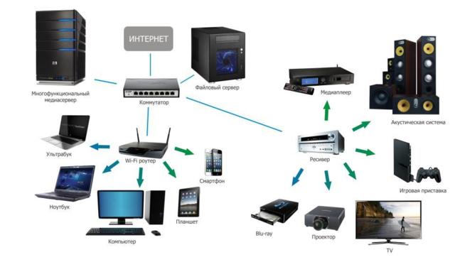 Услуги - Аудио системы, домашние мультимедиа центры.